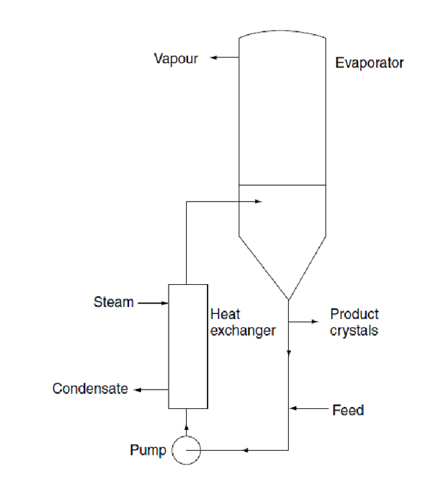 Forced Circulation Evaporative Crystallizer
